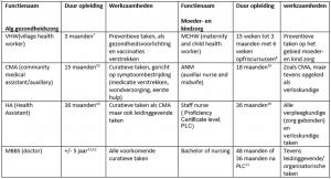 Functie tabel zorgverleners in Nepal2.jpg
